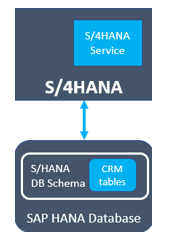 SAP S4 HANA service 1